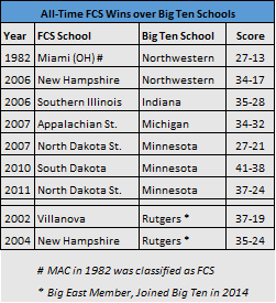 All-time-FCSwinsBig10