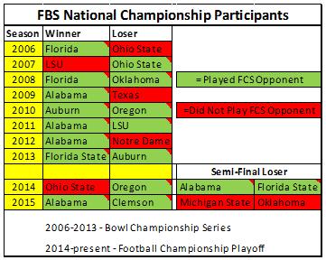 FBS-champions