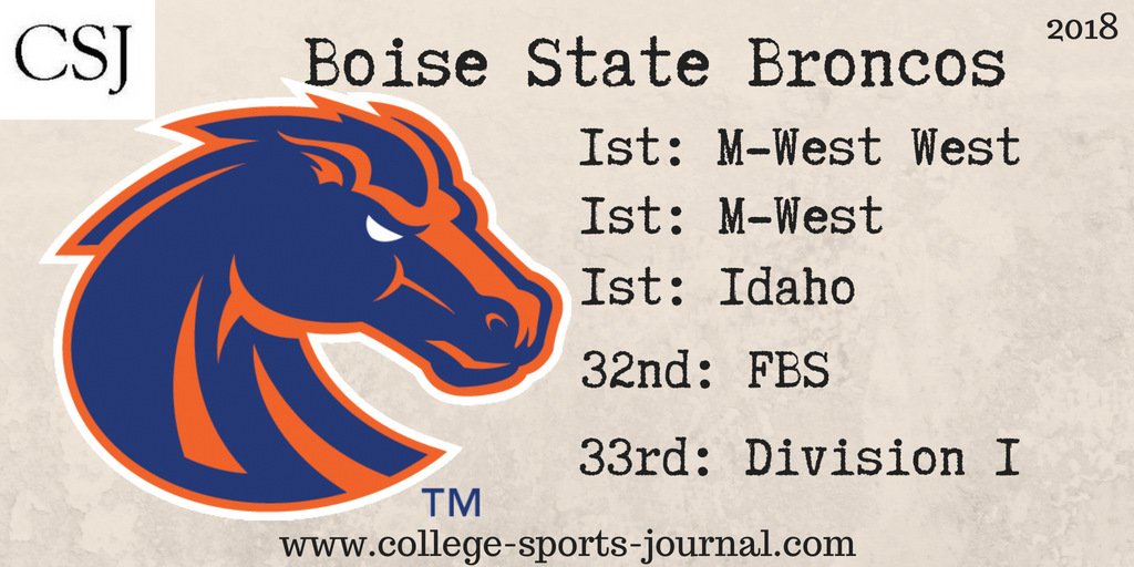 CSJ's 2018 Week 1 Game Preview: Boise State at Troy - The
