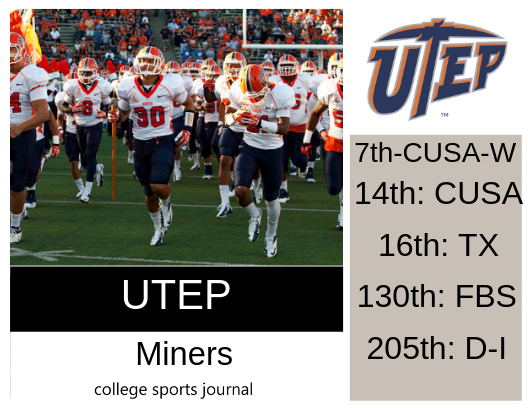 2019 NCAA Division I College Football Team Previews: UTEP Miners