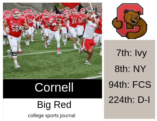 Big Red Sports >> 2019 Ncaa Division I College Football Team Previews Cornell
