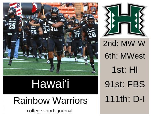quality design dc33b e88ec 2019 NCAA Division I College Football Team Previews: Hawaii ...
