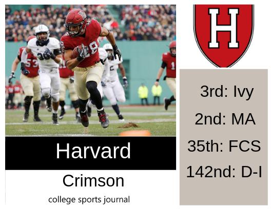 big sale 80e2e e7654 2019 NCAA Division I College Football Team Previews: Harvard ...