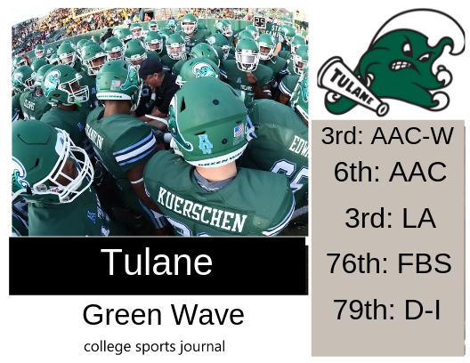 2019 NCAA Division I College Football Team Previews: Tulane